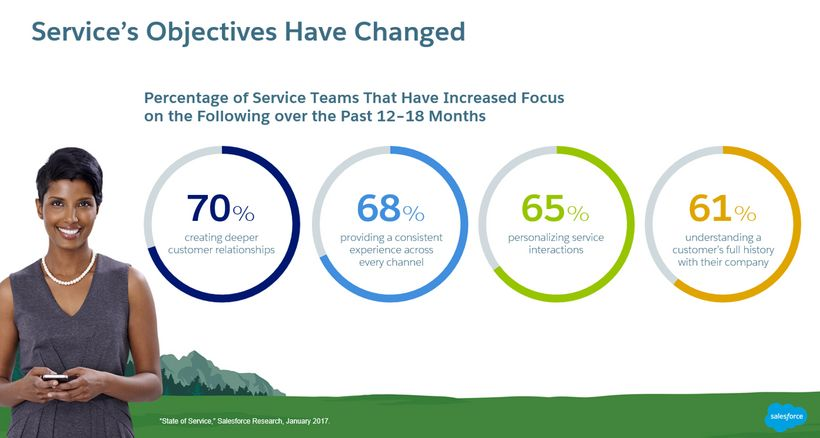Customer service objectives have changed aimed at improving customer experience and retention.