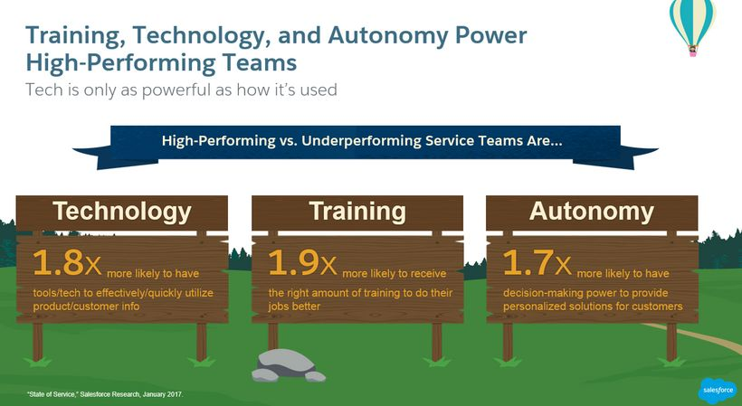 Training, technology and autonomy are the hallmarks of high performance service teams