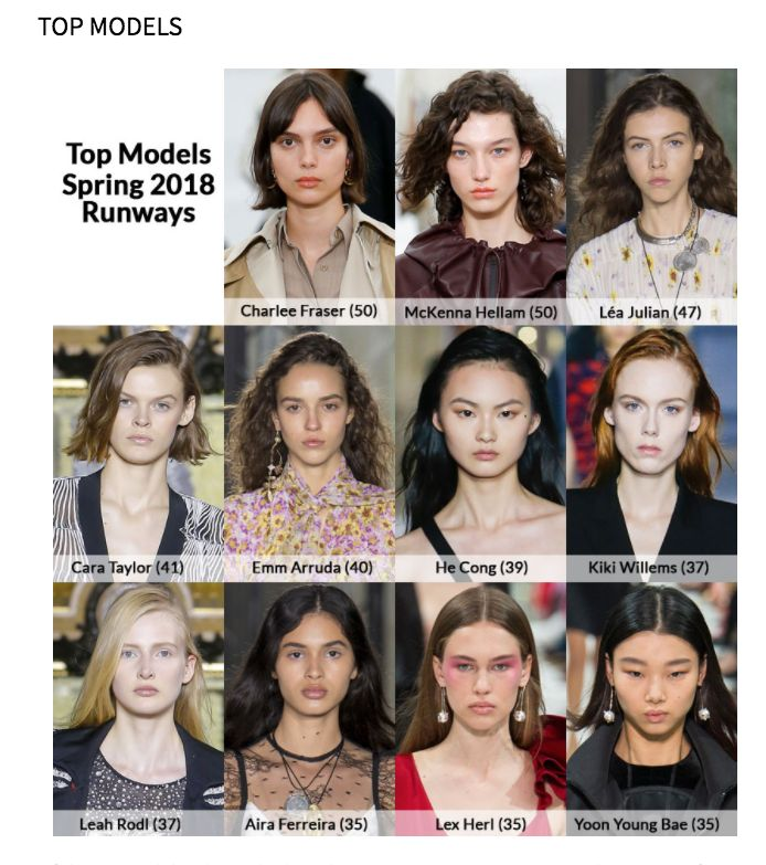 The most in-demand models at fashion month, according to theFashionSpot.
