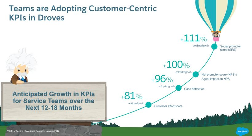 Service teams are adopting customer-centric KPIs and measuring sentiment and intent using social channels