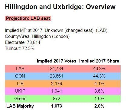The Electoral Calculus