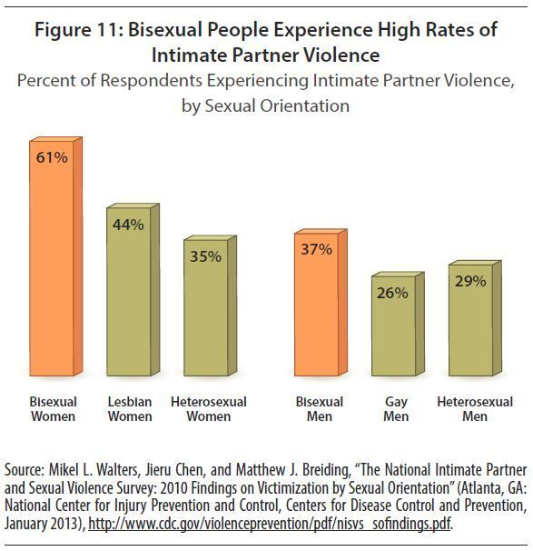 Source: Invisible Majority: The Disparities Facing Bisexual People and How to Remedy Them, <em>Movement Advancement Project<