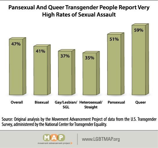 "Source: A Closer Look: Bisexual Transgender People,<em> Movement Advancement Project, </em>2017, <a rel=""nofollow"" href=""htt"