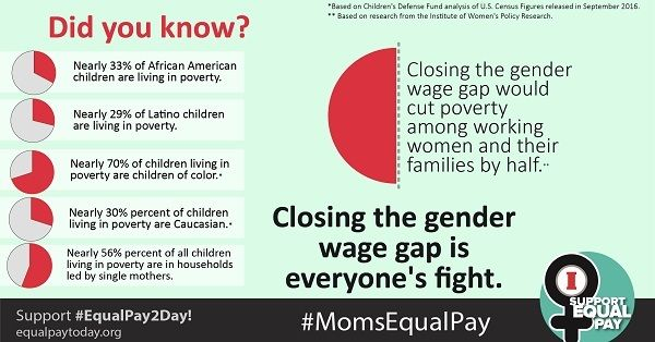 Closing the gender wage gap would cut poverty.