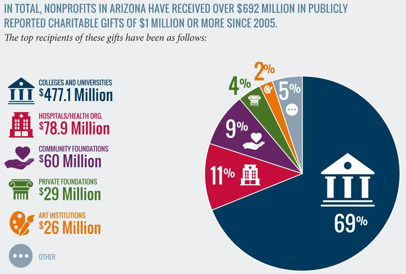 "From: <a rel=""nofollow"" href=""http://www.ncrp.org/wp-content/uploads/2017/09/arizona-090617.pdf"" target=""_blank"">Arizona Esta"