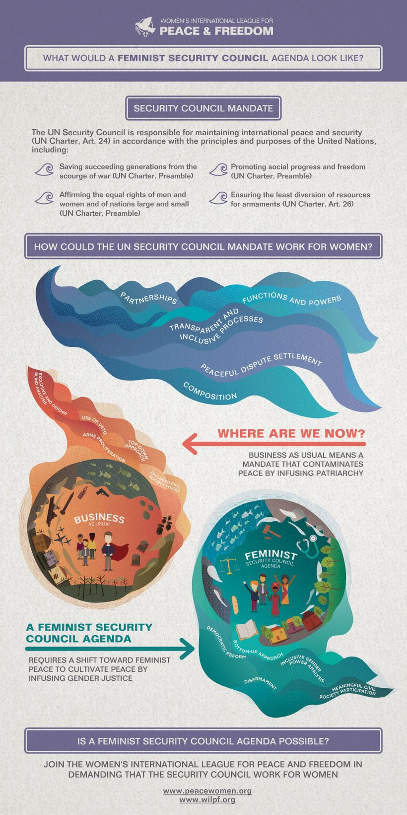 What would a Feminist Security Council Agenda look like? WILPF asks this question in its latest infograph.