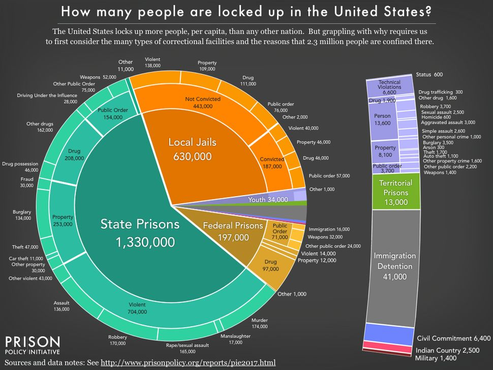 A detailed look at the incarcerated population in the U.S.