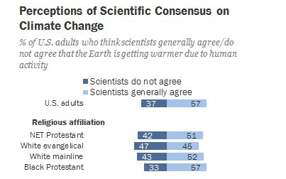 A 2015 survey from the Pew Research Center found that 47 percent of white evangelicals believed scientists didn't agree