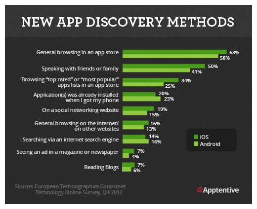 A look at how users will discover your newly created App (Infographic Courtesy: European Technographics Consumer Technology O