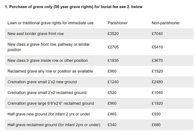 Some of the burial charges for cemeteries in Sutton and