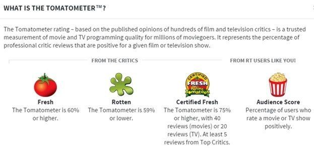6952f56cffa The Tomatometer score always represents the percentage of critics who gave  the film a thumbs-up, basically. Here's how the Tomatometer score is  achieved…
