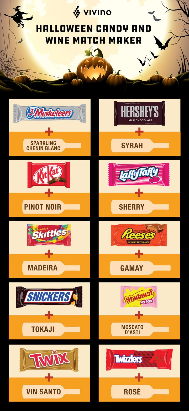 The Best Wines To Pair With Your Halloween Candy, In One Chart ...