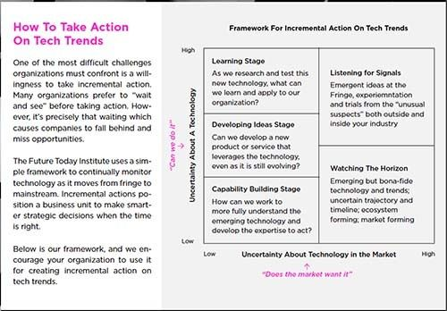 <em>Screen shot of How To Take Action On Tech Trends</em>