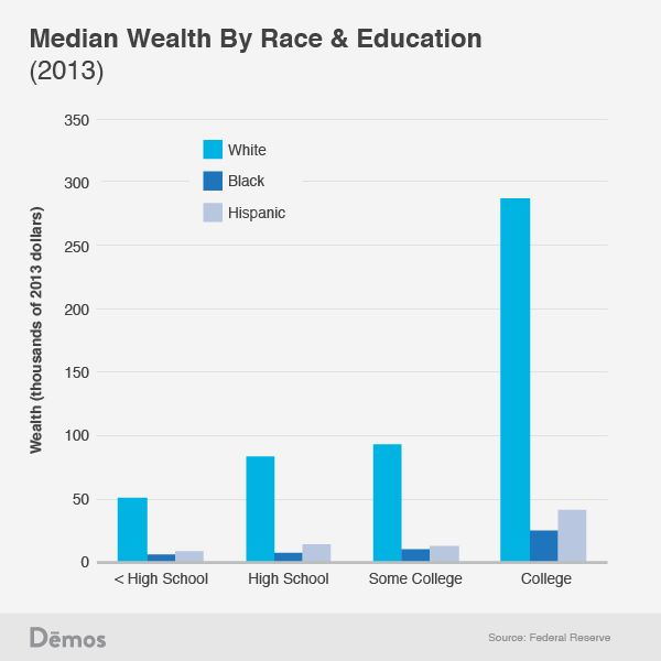 "<a rel=""nofollow"" href=""http://www.demos.org/blog/10/24/14/why-white-high-school-drop-outs-have-more-wealth-black-college-gra"