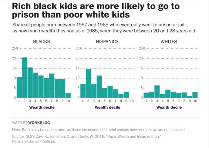 "<a rel=""nofollow"" href=""https://www.washingtonpost.com/news/wonk/wp/2016/03/23/poor-white-kids-are-less-likely-to-go-to-priso"