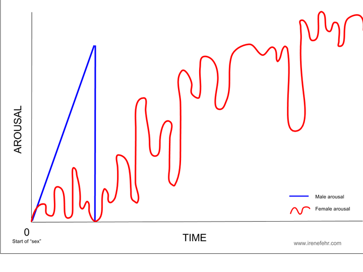 Generalized arousal curve for women and men