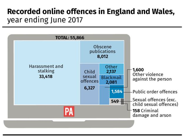 Of a total number of 55,866 offences, harassment and stalking made up
