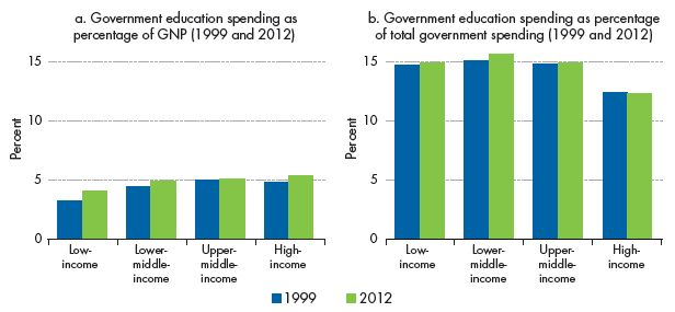Governments devote a large share of their budgets to education. Note: Median values are shown. GNP = gross national product.