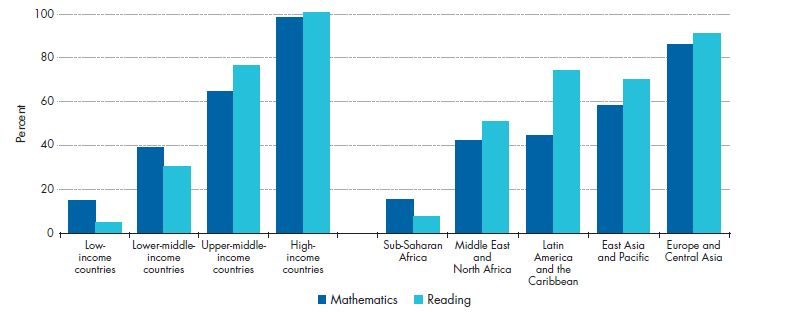 The percentage of primary school students who pass a minimum proficiency threshold is often low. Median percentage of student