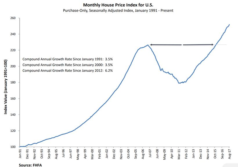 Are House Prices Building a Bubble or a Platform? | HuffPost