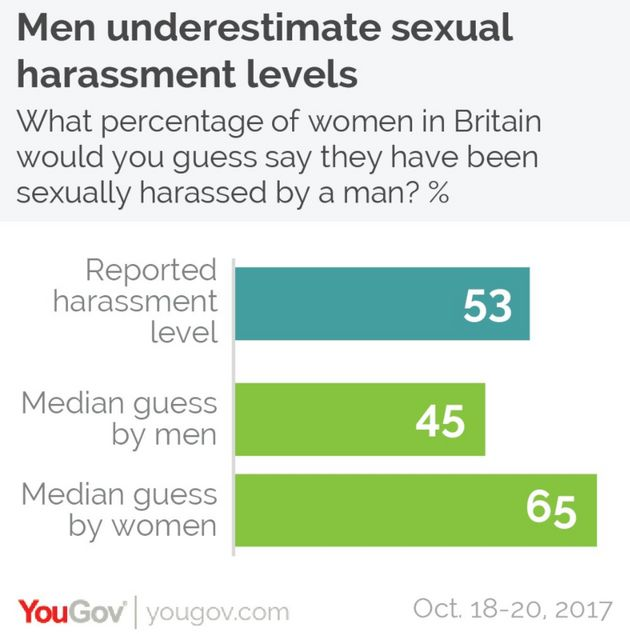 How Perceptions Of Sexual Harassment Change With Age And