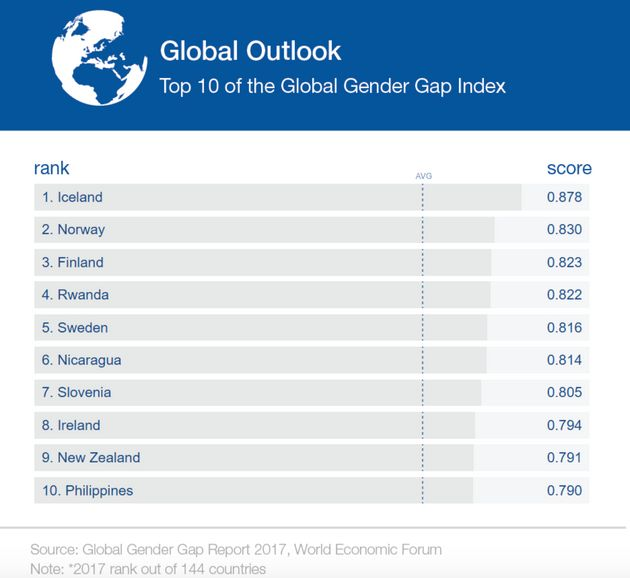 Bleak New Data Show Just How Long Women Around The World Will Be Waiting For Equal