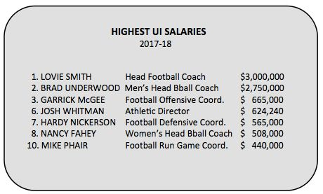 No Taxpayer Dollars' for coaches at the University of