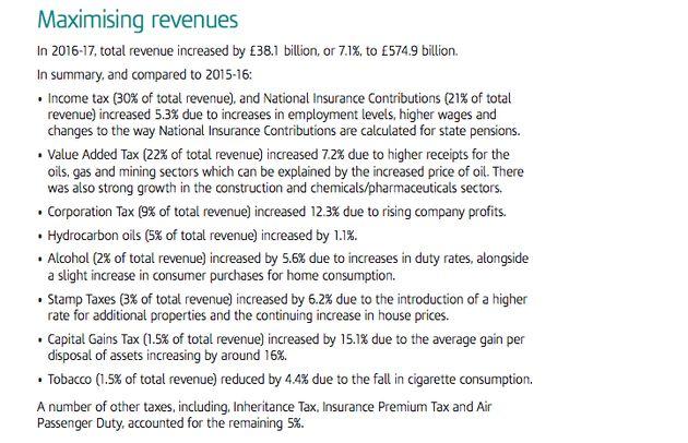 A breakdown of tax revenue by HMRC
