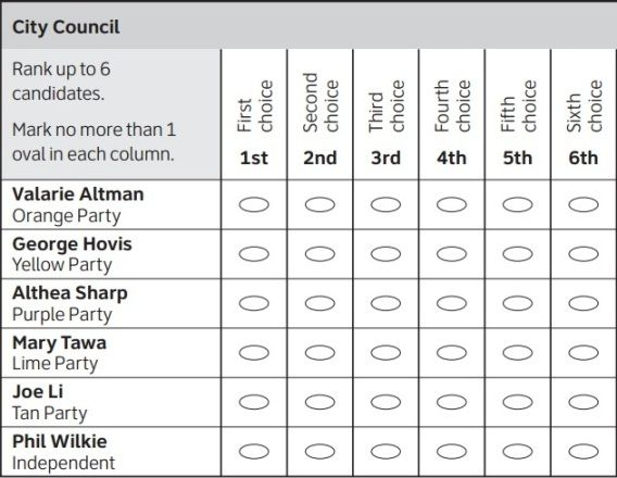 What a ballot looks like in any form of ranked choice voting. Unlike instant runoff, the Baldwin variant tolerates tied ranki