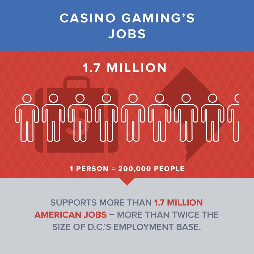 Casino gaming supports 1.7 million jobs – more than twice the size of D.C.'s employment base.