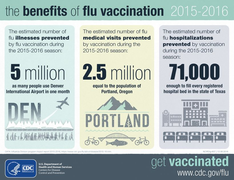 The benefits of flu vaccination.