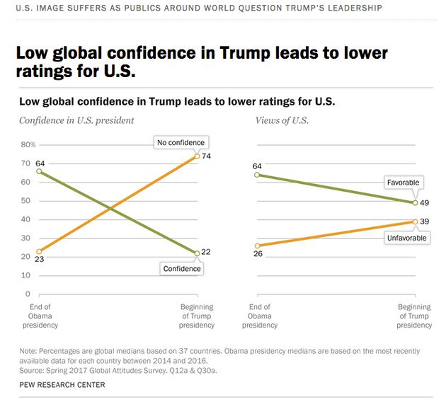 Global confidence in the U.S. president and views of the U.S. have both taken a plunge in the year since...