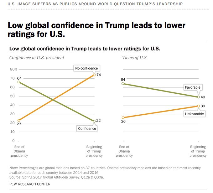 Global confidence in the U.S. president and views of the U.S. have both taken a plunge in the year since Donald Trump's elect