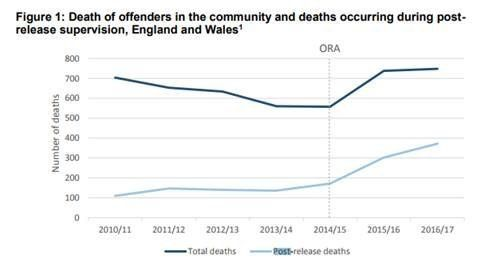 While the overall number of deaths of those on probation is falling, those self-inflicted deaths...