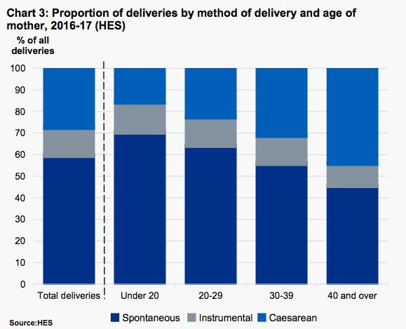 The proportion of caesarean deliveries increases with age.