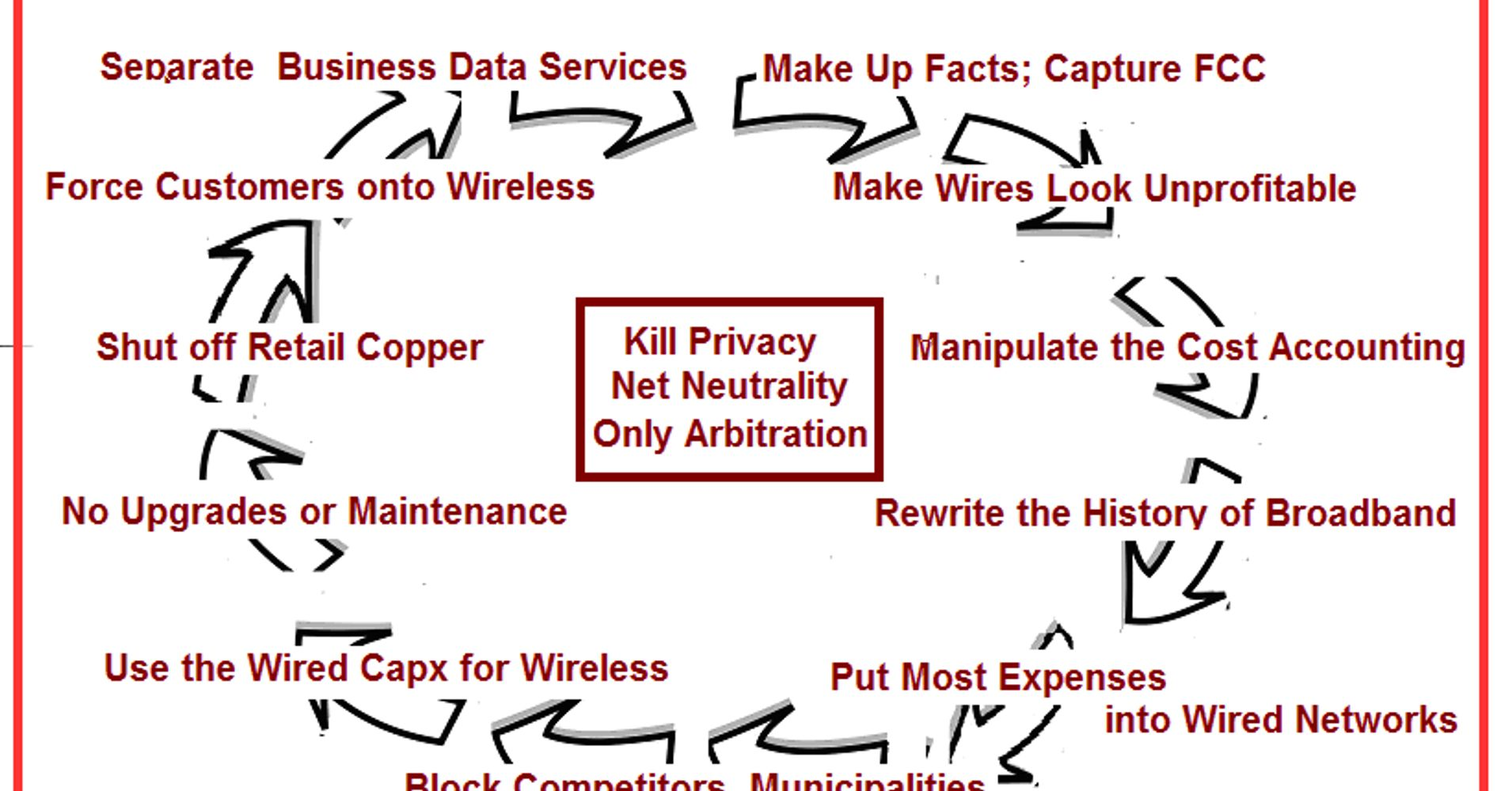 "The Trump-FCC-AT&T-Et Al. Plan: The Insidious ""Wheel of Mis-Fortune ..."
