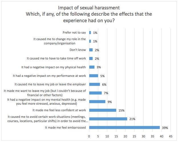 'Sacked For No Reason' - How Sexual Harassment Forced These Women Out Of