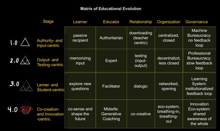 Figure 3: Matrix of Educational Evolution