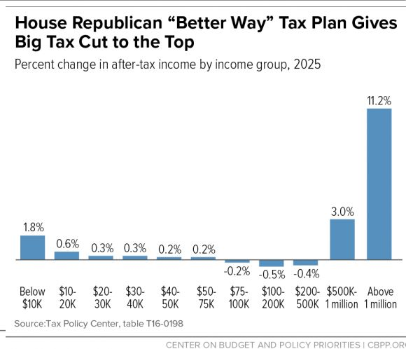 Tax plan in Congress will benefit wealthy