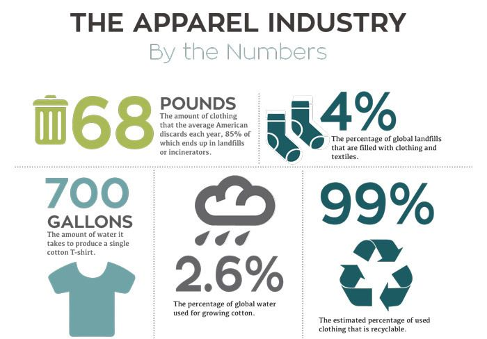 85% of clothing ends up in landfills.