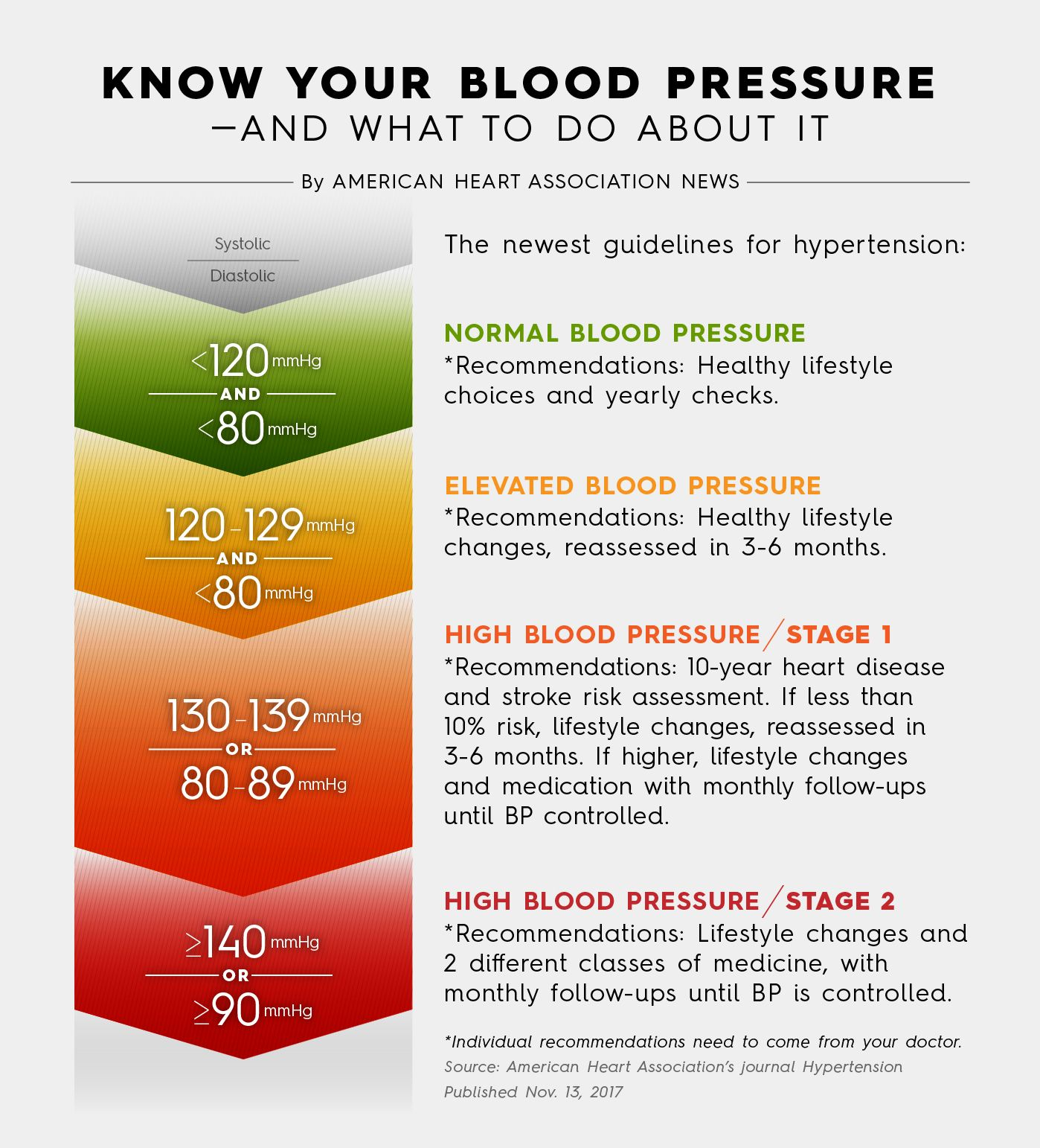 Heart Association lowers definition of high blood pressure
