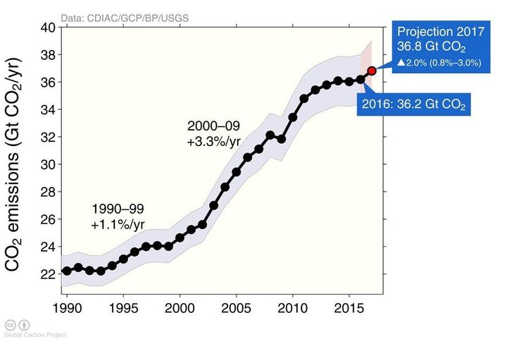 Emissions are projected to hit a new high in 2017 after a short plateau.