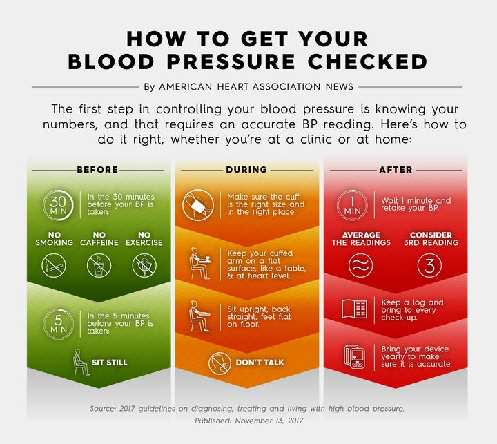 New Blood Pressure Guidelines Should Clarify Your Status What To