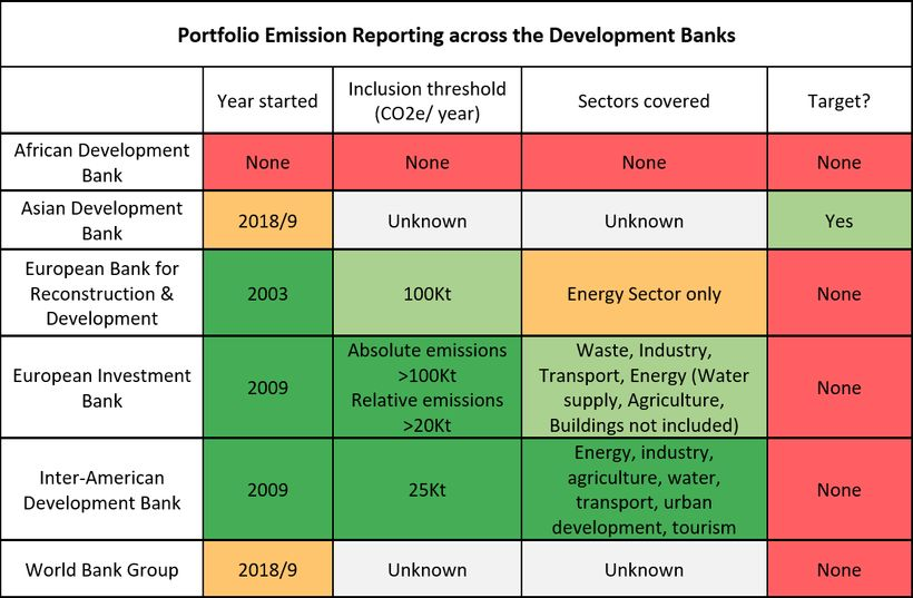 <strong><em>Sources: ADB Climate Operational Framework (2017); ERBD.com; EIB carbon footprint methodology (2014); IADB Greenh