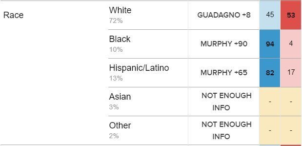 NJ Exit Poll 2017 Gubernatorial Race Phil Murphy vs  Kim Guadagno