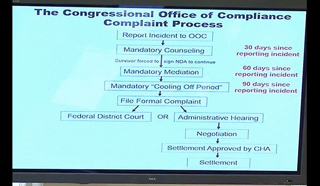 This graphic shows what you must go through if you report sexual harassment in Congress.