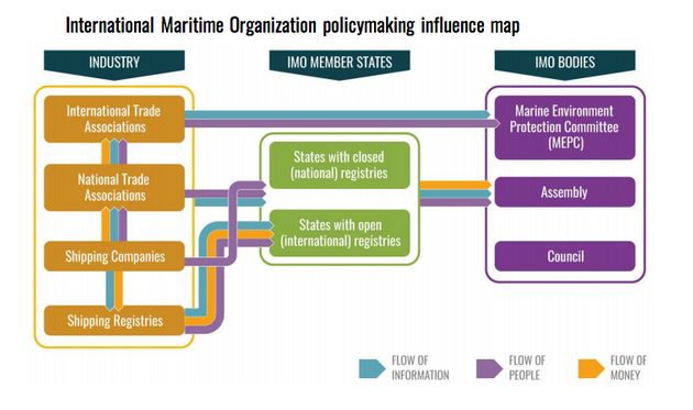 A chart included in InfluenceMap's report outlines how industry groups influence IMO member