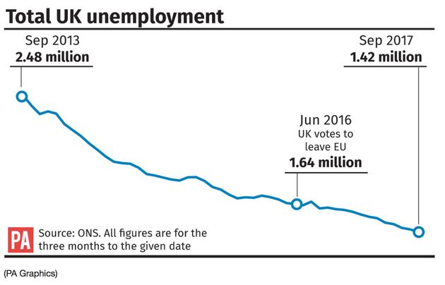 Employment was just over 32