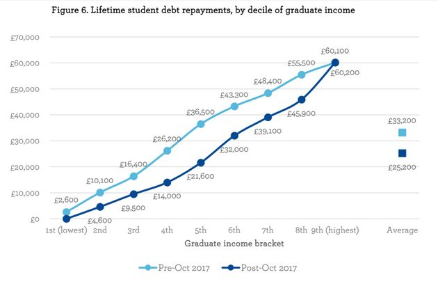 The effect of changes to the repayment threshold on the amount oftuitiondebt the average...