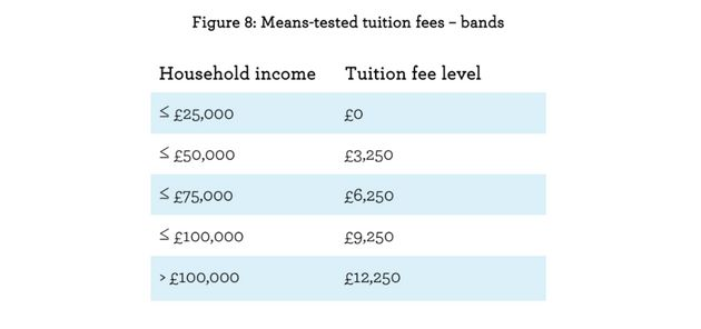 Sutton Trust has proposed a sliding-scale, means-tested tuition fee